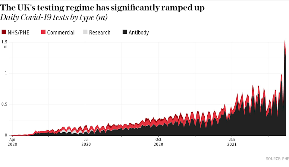 The UK's testing regime has significantly ramped up