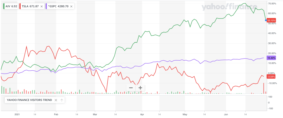 TSLA vs AIV with the S&P 500 for context. (Yahoo Finance)
