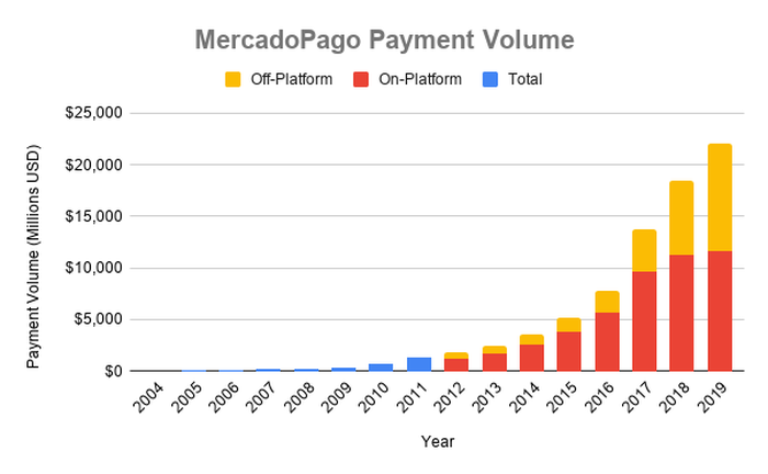 Chart MercadoPago payment volume over time
