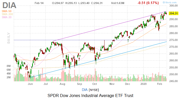 Dow Jones Today: A Day For Safe Havens