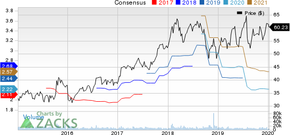 Maxim Integrated Products, Inc. Price and Consensus