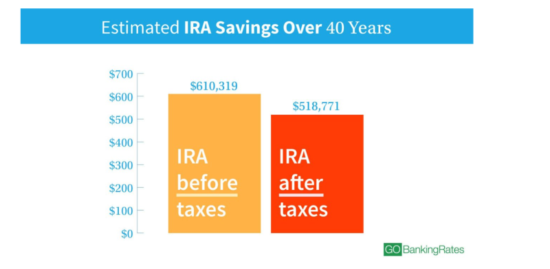 Estimated IRA Savings Over 40 Years