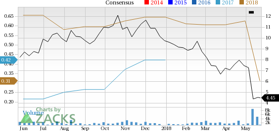 MDC Partners (MDCA) is one stock you should avoid as it has seen a significant price decline and is also seeing negative earnings estimate revisions.