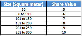 BCA - Strata Titled Share Value and share of maintenance fees