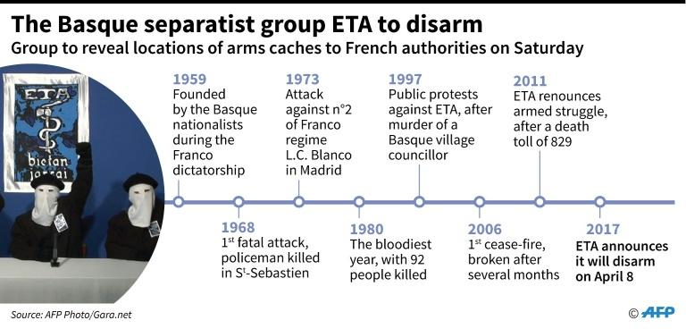 Basque separatist group ETA says it has handed France a list of its remaining arms caches as it disarms