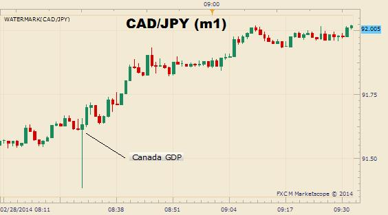 Canadian_Dollar_Rallies_on_a_0.6_GDP_Revision_for_Q1_Q2_of_2013_body_Picture_1.png, Canadian Dollar Rallies on a 0.6% GDP Revision for Q1, Q2 of 2013