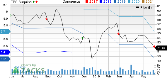 Bank of Nova Scotia (The) Price, Consensus and EPS Surprise