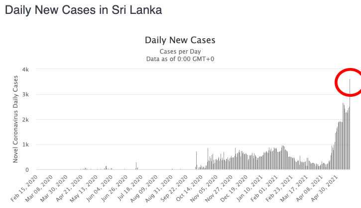 Daily Covid-19 cases sparked by a worrying 44 per cent on Wednesday in Sri Lanka, one of several countries near India to experience a recent spike. Source: Worldometers
