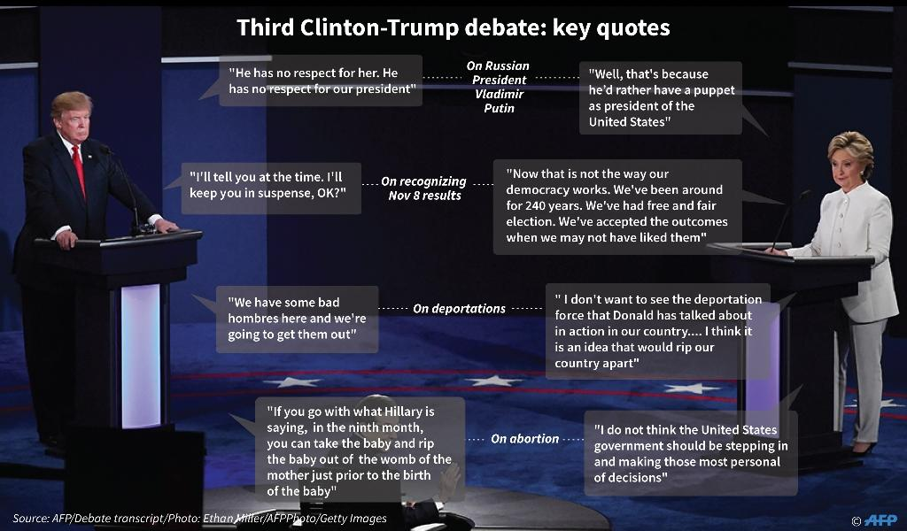 Key quotes from the third TV debate between Democratic nominee, Secretary Hillary Clinton and Republican nominee, Donald Trump (AFP Photo/Laurence Chu, Gal Roma)