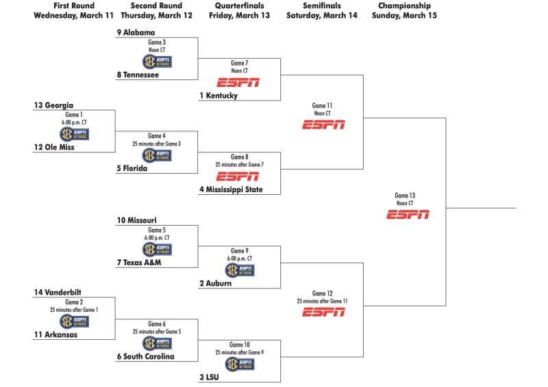 The 2020 SEC men's basketball tournament bracket. (SEC)