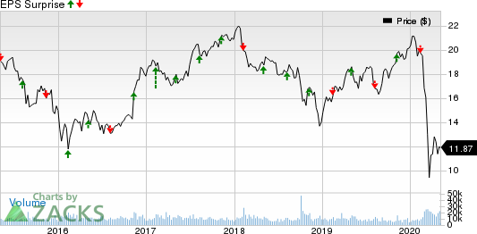 Manulife Financial Corp Price and EPS Surprise
