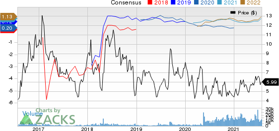 Comstock Resources, Inc. Price and Consensus