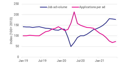 Job Ad volume compared to average applications per ad - January 2019 to June 2021