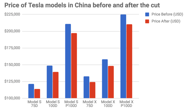 Source: Tesla (Krystal Hu/Yahoo Finance)