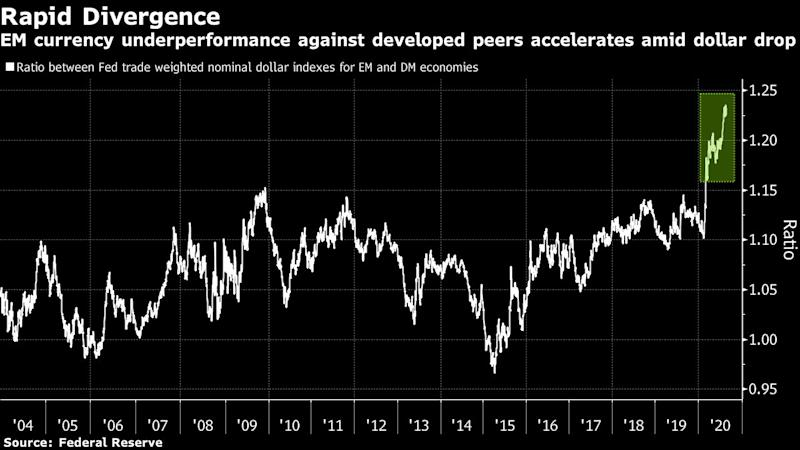 Four Charts Show Challenges to Rally in Emerging Currencies