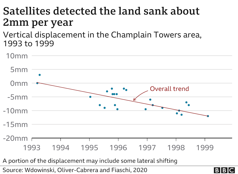 Chart showing land sinking in the area around Champlain Towers