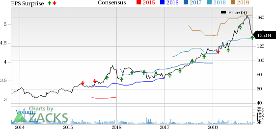 VeriSign's (VRSN) third-quarter 2018 results primarily benefit from increase in .com domain name registrations.