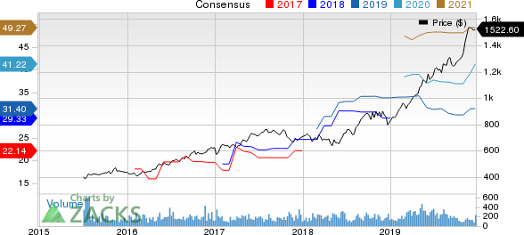 Cable One, Inc. Price and Consensus
