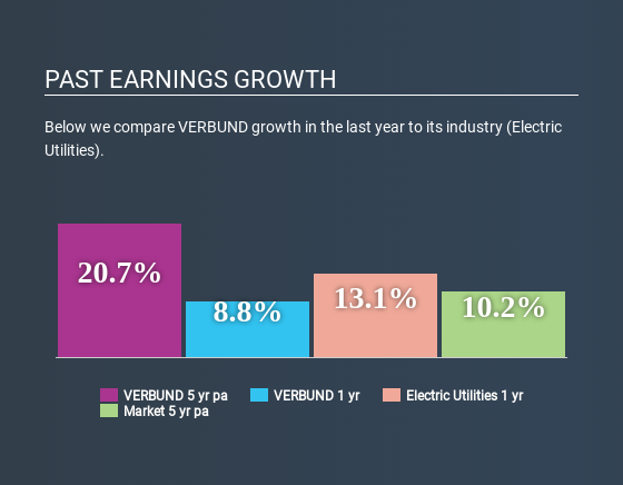 WBAG:VER Past Earnings Growth May 26th 2020