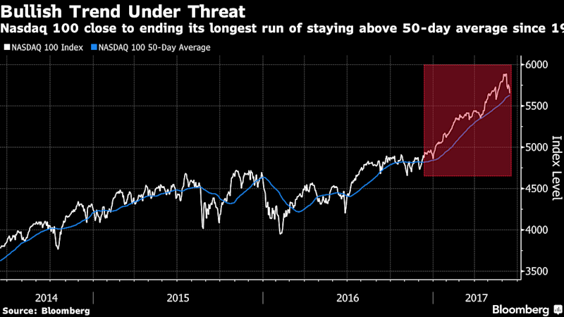 The Nasdaq-100's Most Impressive Bull Run in Over 20 Years Is in Trouble