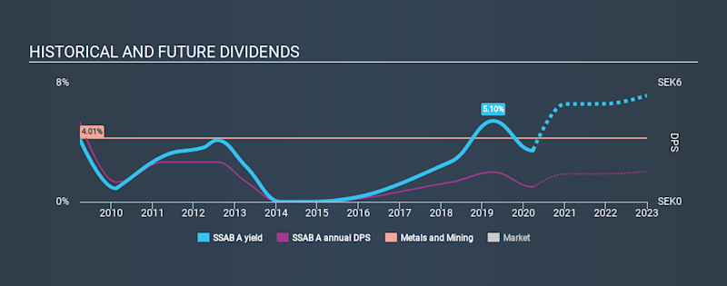 OM:SSAB A Historical Dividend Yield March 29th 2020