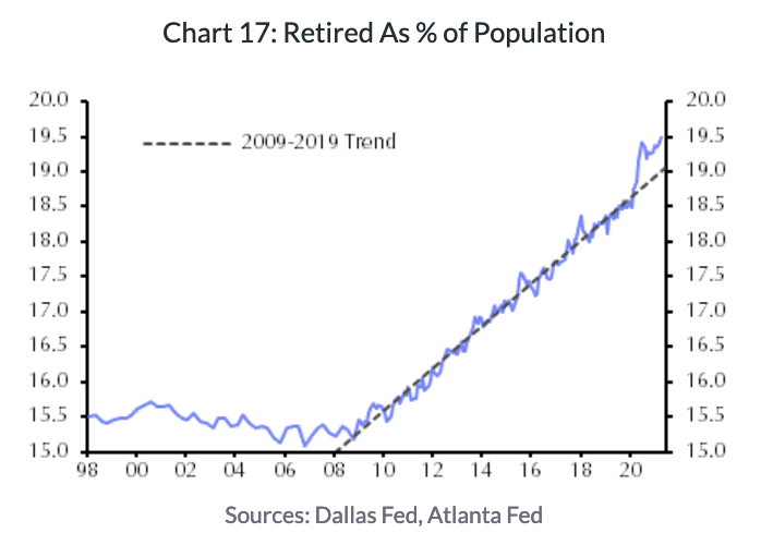 The number of retirees accelerated during the pandemic and has remained higher since, perhaps explaining why the labor market recovery has been slower than some economists expected. (Source: Capital Economics)