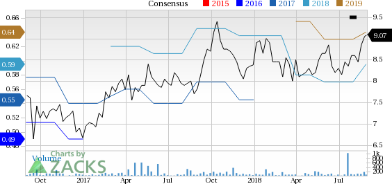 Top-Ranked Tech Stocks Trading Under $10 With Room to Run: Magic Software Enterprises (MGIC)