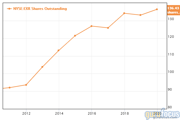 EXR shares outstanding chart