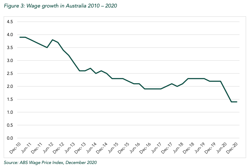 (Source: 'Just Reward: The Case for a Wage Rise After COVID-19', Per Capita/ABS)