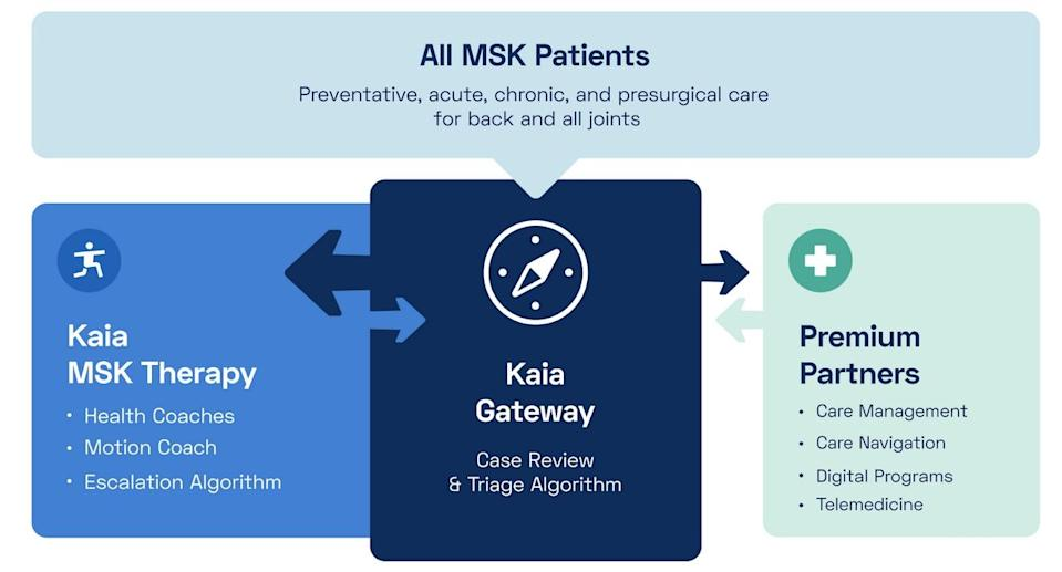 Kaia Health unveils complete musculoskeletal care solution with Kaia Gateway and Premium Partners