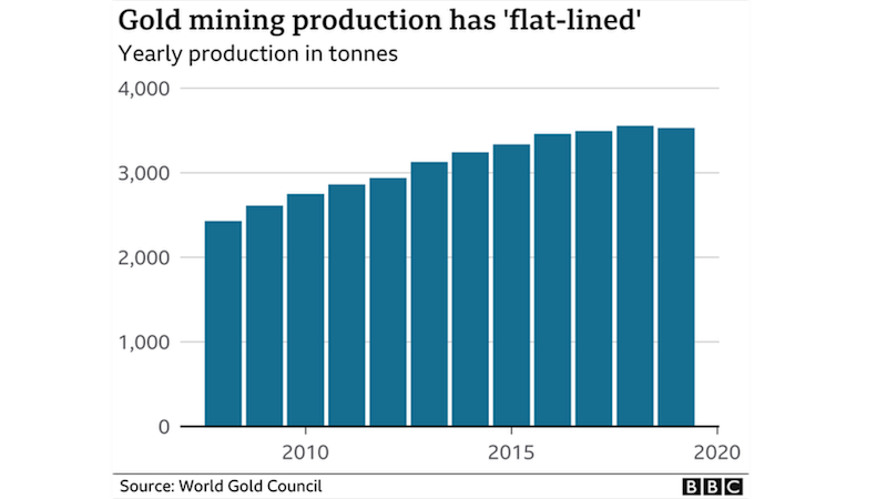 "Gold mining production has ""flat-lined"""