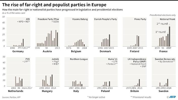 The rise of the far-right and nationalist parties in Europe (AFP Photo/Sabrina BLANCHARD, Thomas SAINT-CRICQ)