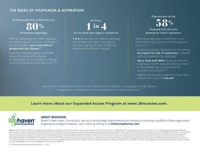 Figure 2: Biohaven's Dysphagia in ALS Awareness Campaign: disease facts and statistics.