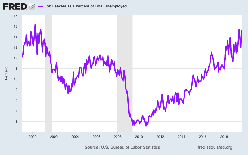 The percent of unemployed workers who voluntarily left their job is just below the highest level we've seen in two decades, a sign of worker confidence in the labor market. (Source: FRED)