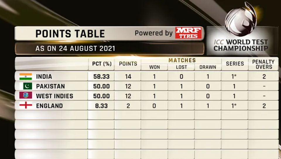 ICC World Test Championship 2021-23 Updated Points Table