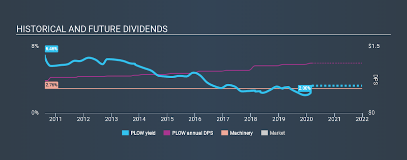 NYSE:PLOW Historical Dividend Yield, March 14th 2020