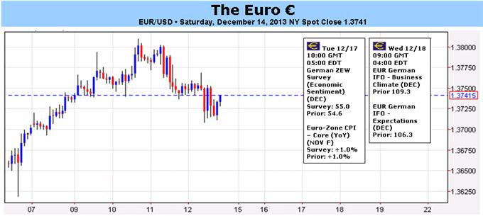 Short-term_Euro_Direction_Unhinged_with_FOMC_to_Disrupt_Markets_body_Picture_1.png, Short-term Euro Direction Unhinged with FOMC to Disrupt Markets