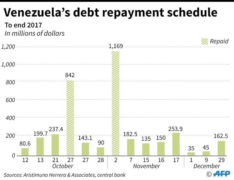 Venezuela's debt repayments schedule through year's end -- Caracas is estimated to have a debt mountain of $150 billion (AFP Photo/Gustavo IZUS)