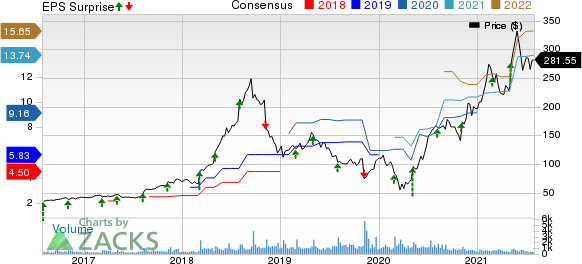 MEDIFAST INC Price, Consensus and EPS Surprise
