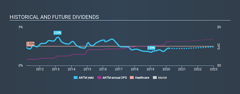 NYSE:ANTM Historical Dividend Yield, March 8th 2020