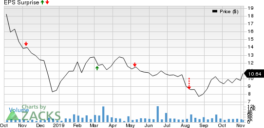 Berry Petroleum Corporation Price and EPS Surprise