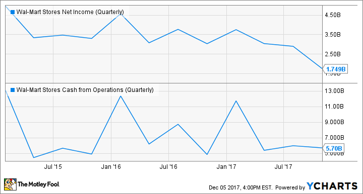 WMT Net Income (Quarterly) Chart