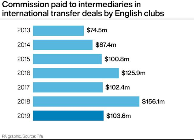 Money spent on commission to intermediaries in 2019 international transfers involving English clubs (PA Graphic)