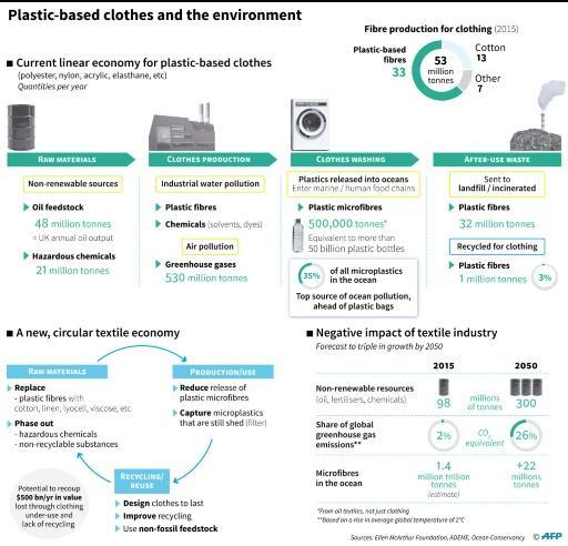Recent research has focused on how to reduce the volume of micro-pollution shed when we wash clothes