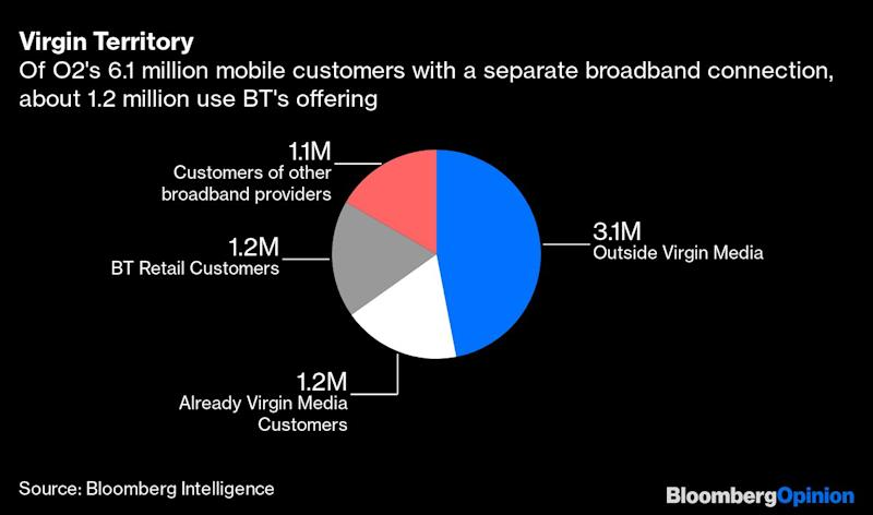 Virgin-O2's $38 Billion Deal Isn't All About the People