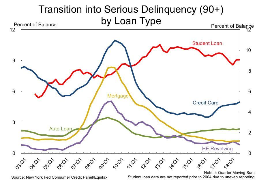 Student loans top the list of outstanding loans that are transitioning into serious delinquency. (Source: New York Fed)