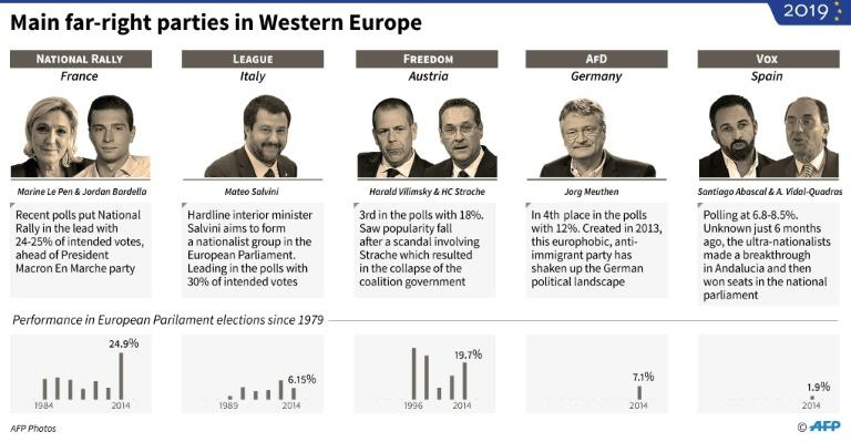 Extreme-right parties in western Europe