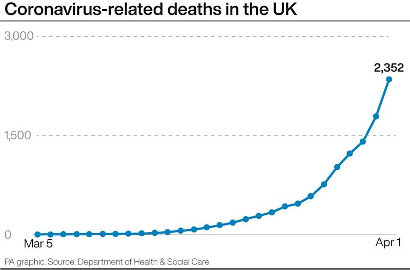 Coronavirus-related deaths in the UK. (PA)