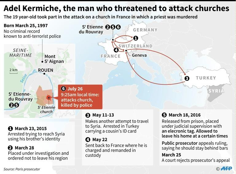 Graphic showing the movements of France church attacker Adel Kermiche