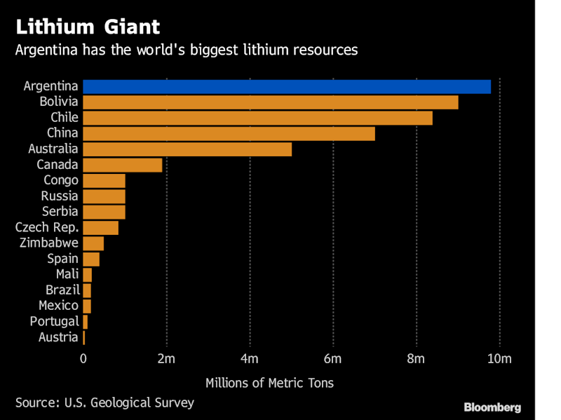 High Risk-High Reward Lithium Bet Drives Argentina Mining Surge